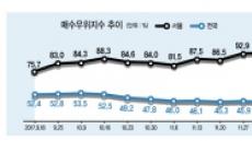 주택시장 '3대 선행지수' 고점행진…수도권 청약 '흥행예감'