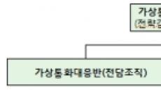 금감원, 가상화폐 대응ㆍ점검 전담조직 운영