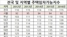 주택 임대료 부담 가장 높은 곳은 서울, 전남지역 전국 최저