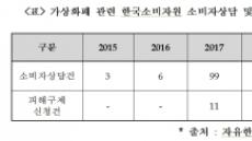 """""""가상화폐 소비자상담 2년새 33배 급증… 피해구제 신청도 13건"""""""