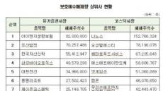 2017년 보호예수 해제량 22억5000만주…37% 감소