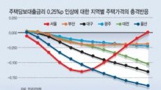 """""""주택거래량 줄어도…서울집값 오른다"""""""