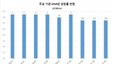 확산되는 3%대 성장론…평창올림픽-지방선거-중국인관광 등 소비회복 기대