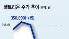 외인증권사 극단적 '매도 보고서'…'코스닥 랠리에 찬물'