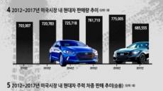 올 美 누적판매 2000만대 돌파…현대·기아차, 액셀 밟는다