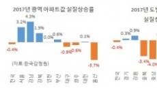 작년 아파트값, 서울만 그것도 강남만 올랐다