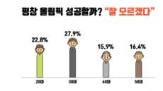 """2030 '평창비토권'…""""안 즐길 자유를 허하라"""""""