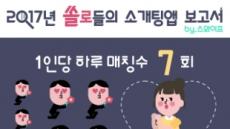 스와이프, 2017년 솔로들의 소개팅앱 보고서 발표