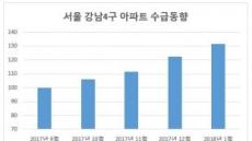 잠잠해진 강남 집값?…'사자' 사상최대