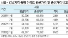 중위권도 급등…서울 아파트 값 양극화