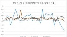 글로벌 증시 변동성 확대에 '대체투자펀드' 매력↑