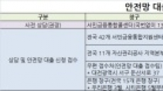 '안전망 대출' 출시, 저소득ㆍ저신용자 고금리 부담 완화