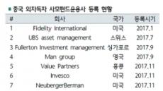 2경 규모로 커지는 中 자산관리 시장…글로벌 금융사 '군침'