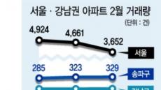 강남 집값 '용수철 효과'…이달 거래량, 작년 넘어섰다
