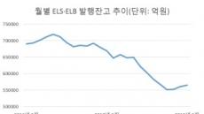 "ELSㆍELB로 몰리는 자금…""지수 바닥 보일 때 투자하라"""
