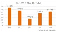[설자금 대이동③] 설 '떡값' 평균 116만원…회사마다 온도차