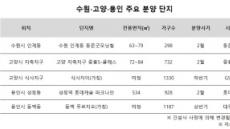 설이후 '수원ㆍ고양ㆍ용인'에서 분양 '봇물'…1만가구 넘어