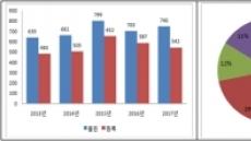지난해 韓 식물특허 출원 세계 7위…전년比 6%↑