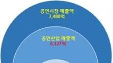 2016년 공연시장 7480억 원, 4.3% 감소