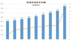 [갈길 바쁜 한국경제]최저임금 연착륙 중대 고비…일자리-소득주도 성장 시험대