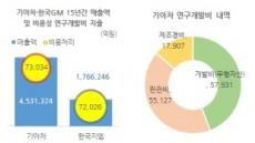 [홍길용의 화식열전] 한국GM, 15년간 R&D 비용 7.2조...기아차와 맞먹어