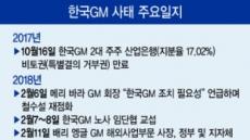 [한국GM, 운명의 시각 '째깍째깍'] 느긋한 GM vs 속타는 정부…어떤 결론이든 GM만 웃는다