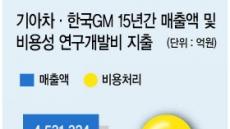 한국GM, 15년간 R&D費 7조…기아차 수준