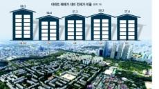 [아파트·재건축 안전진단 강화 논란] '전셋값 하락'vs'생활수준 퇴보' 팽팽