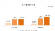 한화케미칼 작년 영업익 7901억원…전년비 1.4% 증가