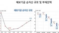예보, 4년 연속 부채 감축
