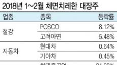 체면치레한 대장株…실적시즌·급락장서 주가 선방