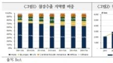 美 무역제재, 한국 철강산업 영향은…대미 수출비중 4% 밑돌아 파장 제한