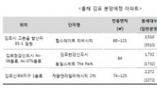 김포로 사람이 몰려든다, 아파트 거래량 82% 급등