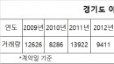 경기도 아파트 거래 역대 '최저'