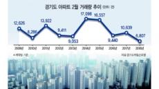 2월 아파트 거래량 6807건뿐…경기도가 심상찮다