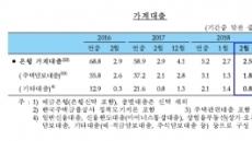 '가계대출 풍선효과?'…자영업자 대출 증가액 석달만에 최대
