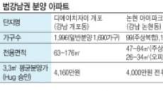 '범강남권' 로또아파트 3인방…분양 수요자 쟁탈전