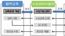 LH, 창원ㆍ김포 단지서 전력수요관리 시범사업 착수
