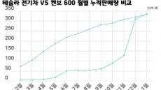 [TAPAS] 1억 테슬라 전기차가 2000만원 중국SUV보다 더 팔렸다