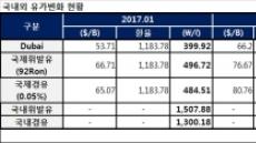 휘발유 가격 '최장기간' 상승에도 소비 늘어난 이유는