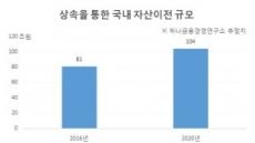 부(富) 대물림 늘어난다...2020년 상속ㆍ증여 104조