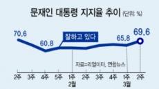 文대통령 지지율 69.6%…두달만에 70% 눈앞