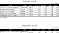 하이일드펀드, '대박 공모주'담은 펀드만 선방