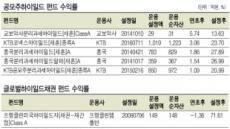 하이일드펀드 지지부진…'대박 공모주' 담은 경우만 선방
