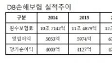 [줌인리더스클럽]DB손해보험, '4연임' 김정남 사장 필두로 '인슈테크' 선도