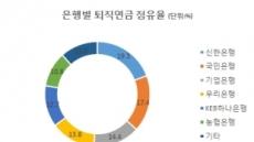 '하나마나' 퇴직연금에…금감원, 수익율 부진원인 점검