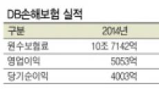 [줌인리더스클럽 - DB손해보험] '4연임' 김정남 사장 '인슈테크'선도 당기순이익 32%…사상최대 실적