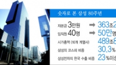 삼성 창립 80돌…힘빠진 '한국성장신화'