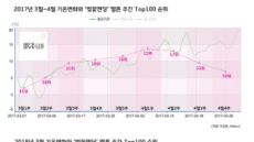 [TAPASㆍ新봄의 법칙]늦게 피는 '벚꽃 엔딩'…봄 시즌송도 늦어지고 있다