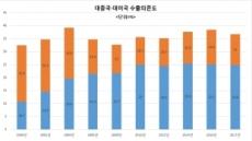 [미중통상전쟁]G2 '고래싸움'에 한국경제 '초비상'…반도체 등 중간재 수출도 위험
